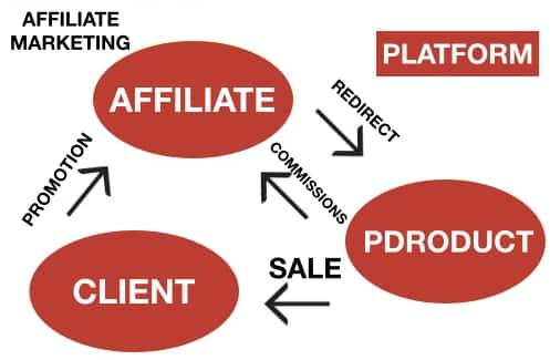 difference-between-dropshipping-affiliate-marketing
